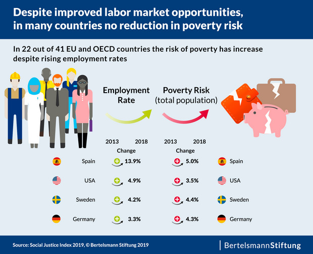 The risk of poverty has increased in 22 out of 41 countries, although more people were employed. Please download the graphic in our info-box below.