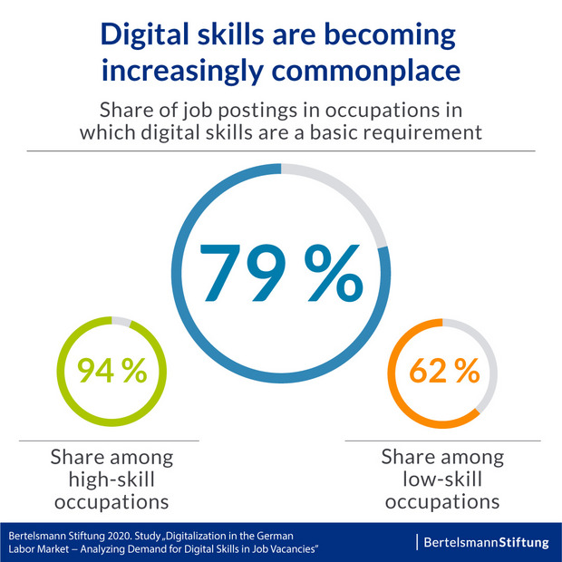 Digital skills are becoming increasingly commonplace